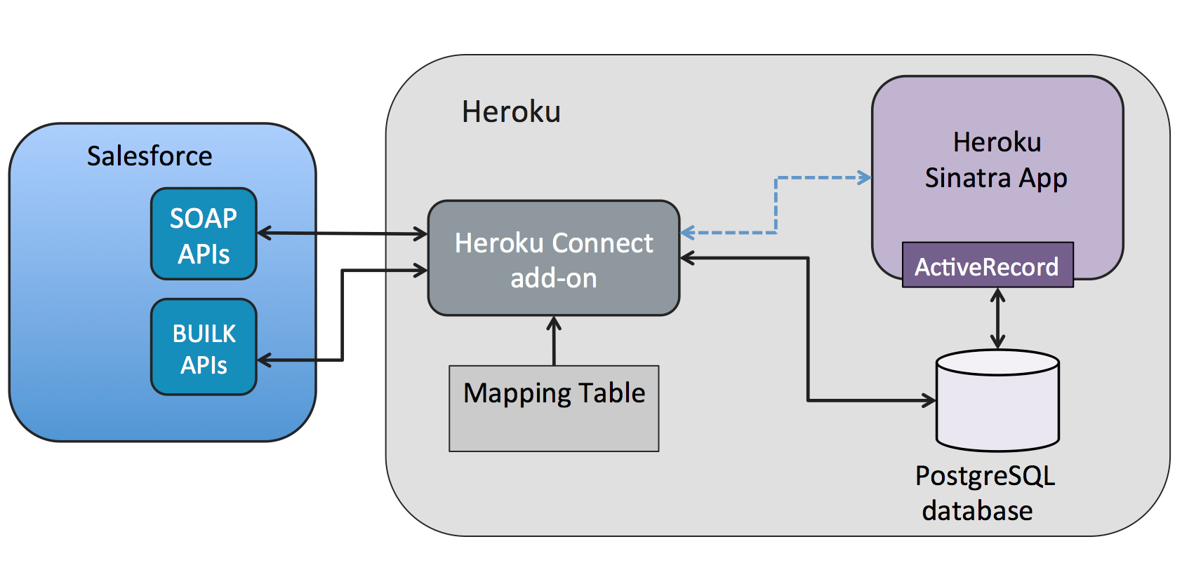 Heroku Connect With Sinatra And Activerecrod